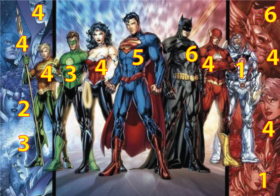 Justice League members with their assigned Kinsey scores from Dan Didio